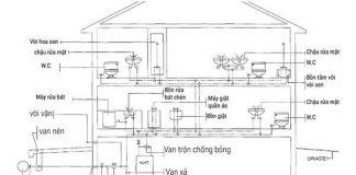 Sơ đồ cấp nước tại nhà dân dụng, nhà phố